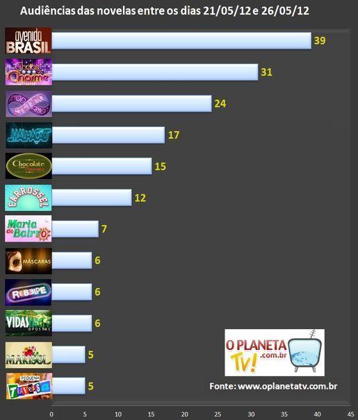 semana 04 05 2012 Audiências das novelas entre os dias 21/05 e 26/05!